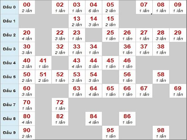Dự đoán cầu lô chạy xsmb ngày 22/9/2019 cực chuẩn