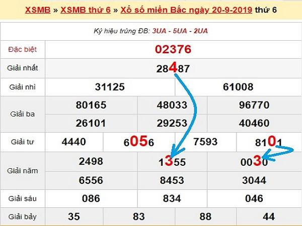 Dự đoán xsmb ngày 22/9/2019 – Thống kê sxmb hôm nay