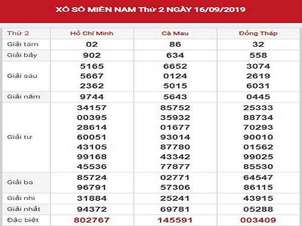 Dự đoán xsmn ngày 23/9/2019 – Thống kê kqxsmn hôm nay