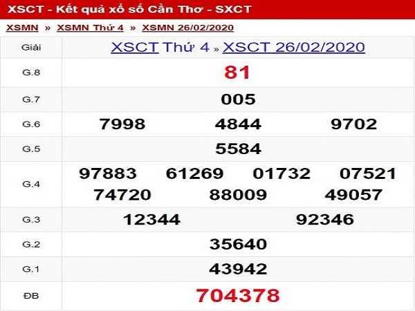 Dự đoán KQXSCT ngày 25/03 thứ 4 hôm nay