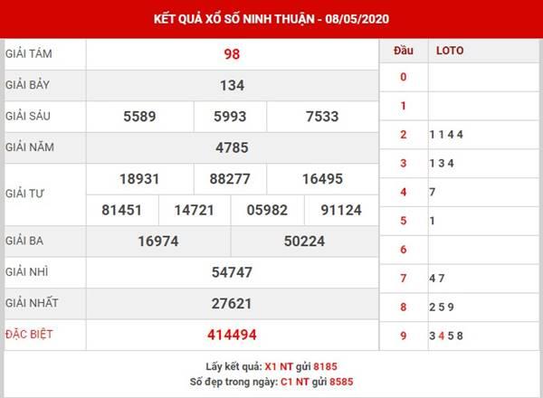 Dự đoán sổ xố Ninh Thuận thứ 6 ngày 15-5-2020