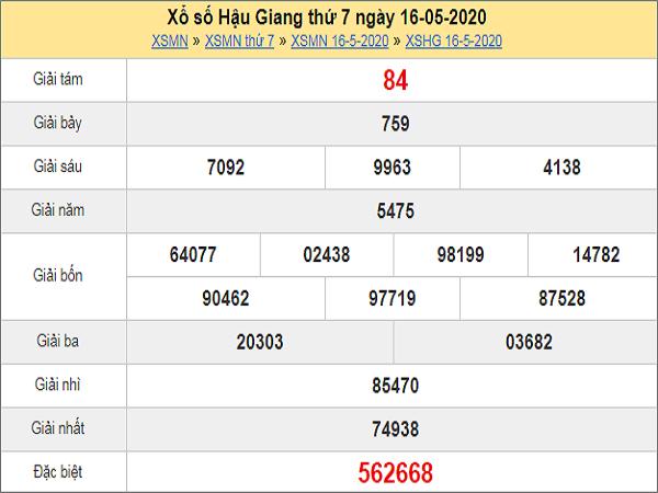 Dự đoán xổ số Hậu Giang 23-05-2020