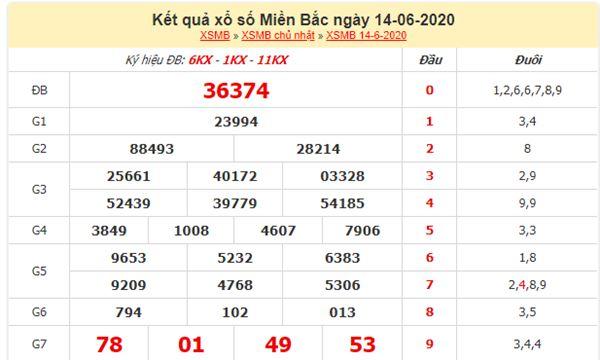 Dự đoán XSMB ngày 15/6/2020 chốt KQXS miền Bắc thứ 2