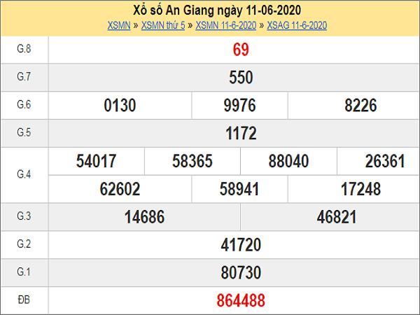 Dự đoán xổ số An Giang 18-06-2020
