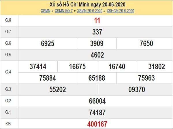 Dự đoán xổ số Hồ Chí Minh 22-06-2020