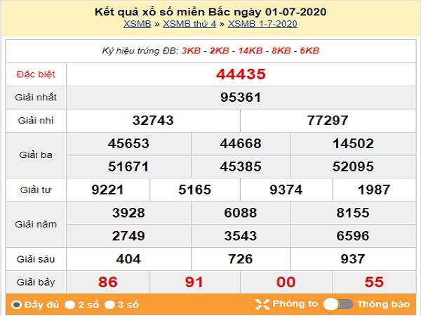 Nhận định KQXSMB- xổ số miền bắc ngày 02/07 chuẩn xác