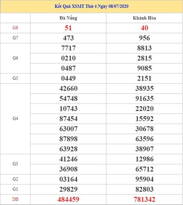 Dự đoán XSMT 15/7/2020 chốt KQXS miền Trung thứ 4