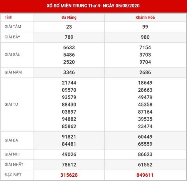 Phân tích kết quả SX Miền Trung thứ 4 ngày 12-8-2020