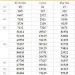 Dự đoán XSMN 21/9/2020 chốt KQXS miền Nam thứ 2
