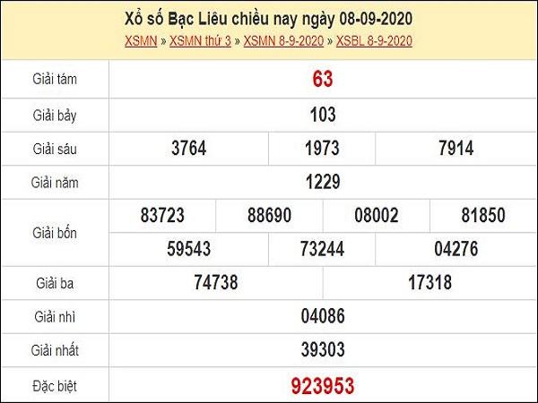 Dự đoán xổ số Bạc Liêu 15-09-2020