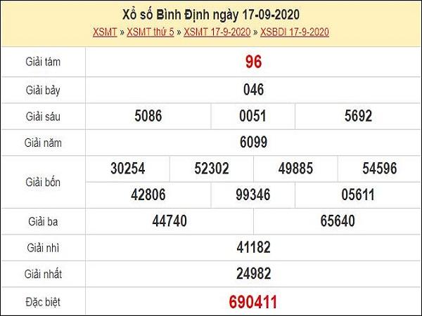 Dự đoán XSBDI 24/9/2020