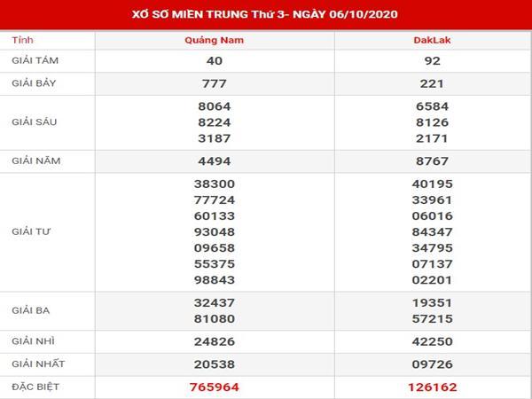 Dự đoán xổ số Miền Trung thứ 3 ngày 13-10-2020