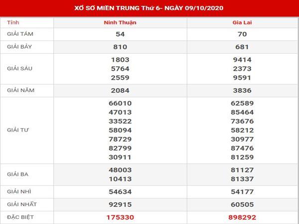 Dự đoán xổ số Miền Trung thứ 6 ngày 16-10-2020