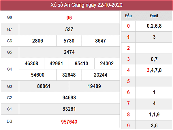 Dự đoán KQXSAG ngày 29/10/2020 - xổ số an giang chắc trúng