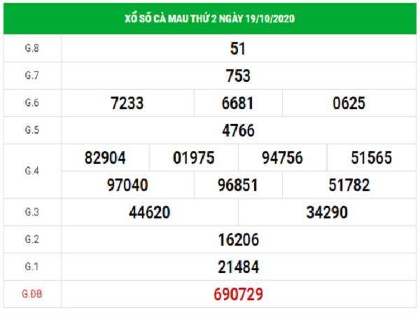 Dự đoán xổ số Cà Mau 26/10/2020, dự đoán XSCM hôm nay