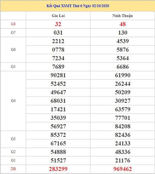 Dự đoán XSMT 9/10/2020 chốt số miền Trung chính xác nhất