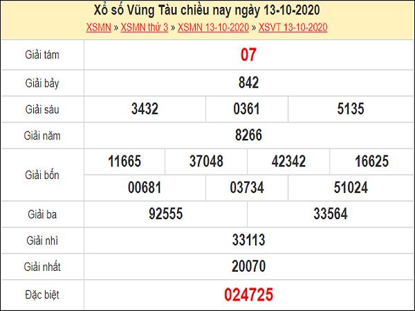 Dự đoán XSVT 20/10/2020