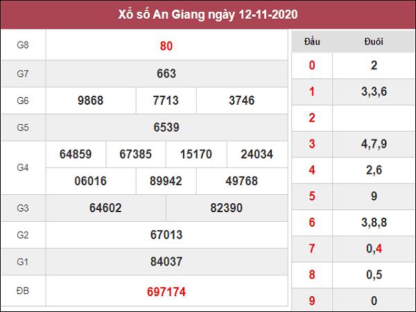 Dự đoán XSAG ngày 19/11/2020- xổ số an giang hôm nay