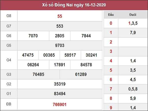 Dự đoán xổ số Đồng Nai 23-12-2020