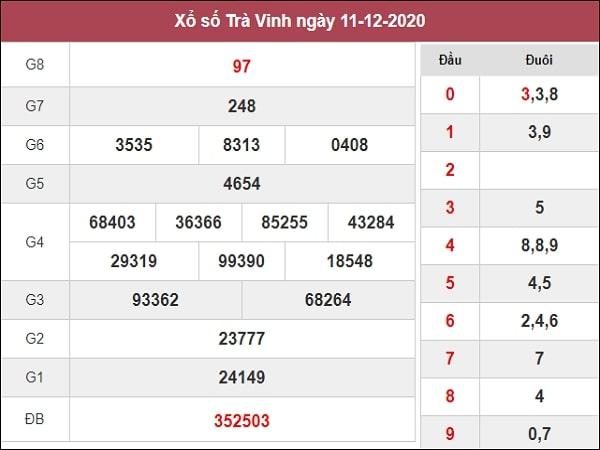 Dự đoán xổ số Trà Vinh 18-12-2020