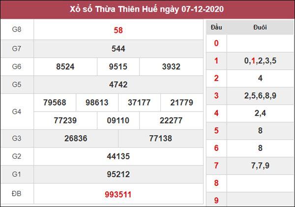 Dự đoán XSTTH 14/12/2020 chốt đầu đuôi giải đặc biệt thứ 2