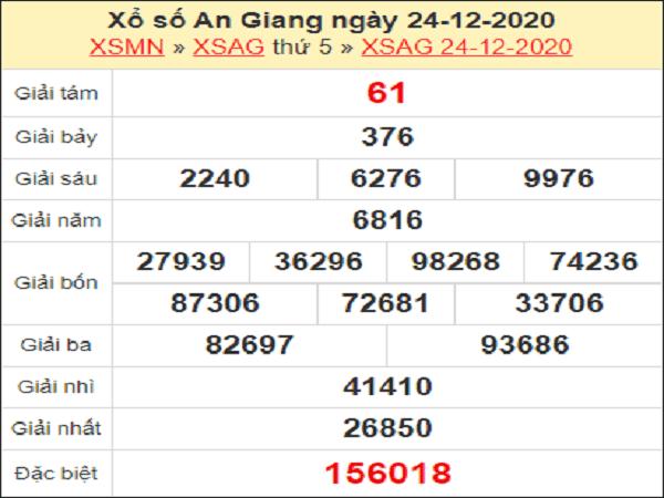 Dự đoán KQXSAG ngày 31/12/2020- xổ số an giang chuẩn xác