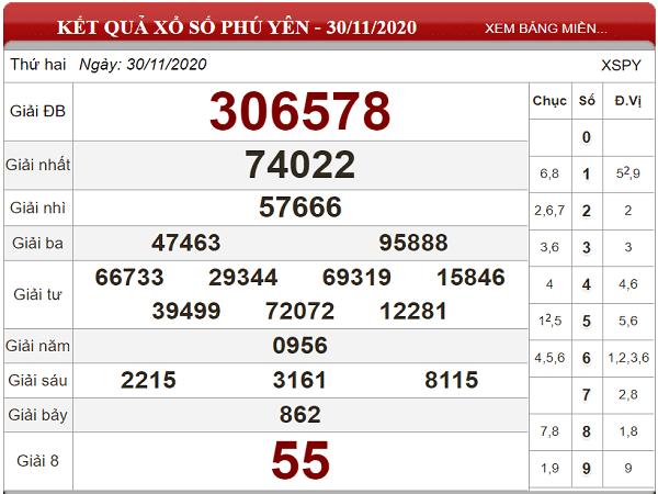 Dự đoán XSPY ngày 07/12/2020- xổ số phú yên chuẩn