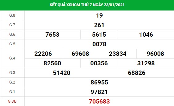 Dự đoán kết quả XS TPHCM Vip ngày 25/01/2021
