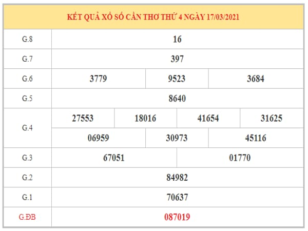 Dự đoán XSCT ngày 24/3/2021 dựa trên kết quả kì trước