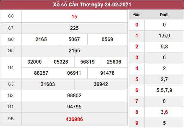 Dự đoán XSCT 3/3/2021 chốt cặp số thần Tài Cần Thơ thứ 4