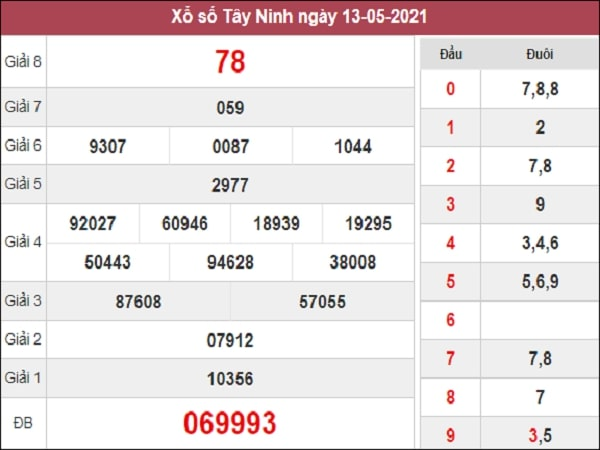 Dự đoán XSTN 20/05/2021