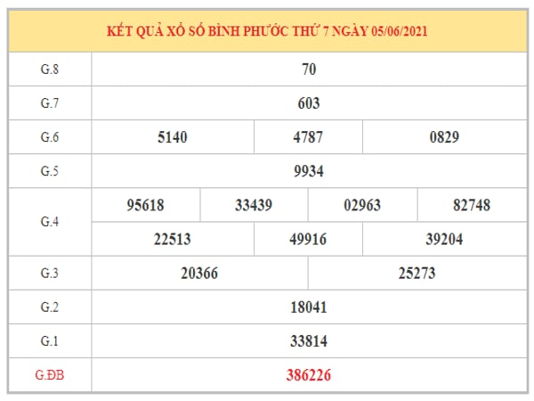 Dự đoán XSBP ngày 12/6/2021 dựa trên kết quả kì trước