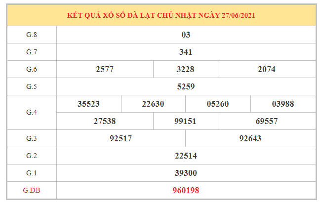 Dự đoán XSDL ngày 4/7/2021 dựa trên kết quả kì trước