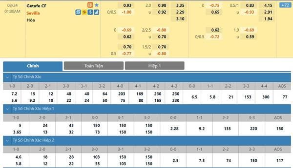 Tỷ lệ kèo bóng đá giữa Getafe vs Sevilla