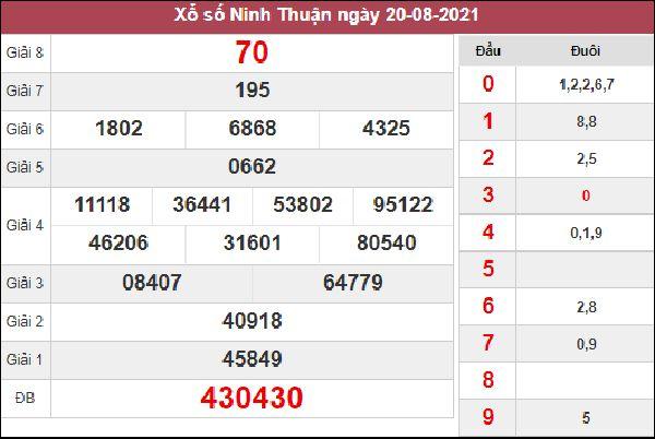 Dự đoán SXNT 27/8/2021 thứ 6 chốt lô VIP Ninh Thuận