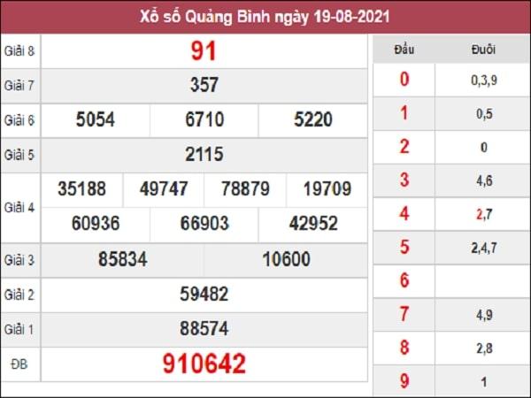 Soi cầu XSQB 26-08-2021 xổ số Quảng Bình được các chuyên gia dự đoán xổ số QB của soicau888.me nghiên cứu, phân tích từ bảng kết quả những ngày trước. Soi cầu XSQB hôm nay đưa ra những con số được dự đoán siêu chuẩn và chính xác nhất, để mang đến cho mọi người cùng tham khảo. Hi vọng mỗi người sẽ chọn ra cho mình cặp số may mắn nhất trong ngày. Thống kê xổ số Quảng Bình ngày 26/8/2021 chính xác 100% Dưới đây là các thống kê Vip chính xác nhất, chi tiết tần suất lô tô Thống kê XSMT 30 ngày gần đây nhất, lô gan, 2 số cuối giải đặc biệt theo tuần chính xác nhất giúp bạn cân nhắc chọn phương pháp soi cầu dự đoán xổ số Quảng Bình chốt lô đẹp, chọn con số may mắn trong ngày. Thống kê xổ số Quảng Bình hôm nay 🌟 Cặp số về nhiều nhất: 09 - 44 - 63 - 77 - 00 🌟 Cặp số lâu về: 19 - 89 - 45 - 76 - 30 🌟 TK GDB đầu đuôi về gần đây: 67 - 27 - 67 - 53 - 13 - 50 - 42 Quay thử SXQB ngày 26/8/2021 thứ 5 quay thử KQXSMT lấy may, giúp bạn có thêm lựa chọn trong giờ vàng chốt số dự đoán XSQB 26/8/2021 chiều tối nay chính xác với những cặp số may mắn nhất trong ngày. Dự đoán XSQB 26/8/2021 Dự đoán KQXSQB - Dự đoán xổ số Quảng Bình ngày 26 tháng 8 năm 2021 dựa trên những dữ liệu phân tích, thống kê XSQB, soi cầu bạch thủ lô chuẩn nhất. Mời các bạn tham khảo những cặp số được dự đoán cho thứ 5 ngày 26/8/2021. Dự đoán xổ số Quảng Bình 26/8/2021 - Chốt số giải tám: 70 - Bạch thủ Quảng Bình: 12 - Bao lô tô 2 số: 02 - 20 Dự đoán xổ số miền Trung đưa ra các cặp số nhận định đài Quảng Bình, mang tính chất dự báo cho người chơi tham khảo mua vé số kiến thiết hoặc vé số lô tô dự thưởng.