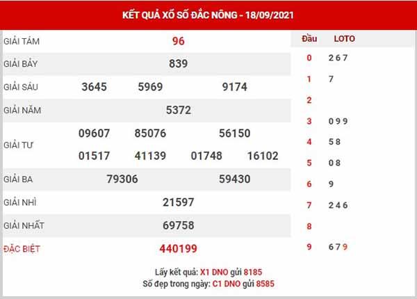 Dự đoán XSDNO ngày 25/9/2021