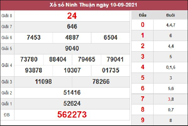 Dự đoán XSNT 17/9/2021 chốt kết quả Ninh Thuận thứ 6