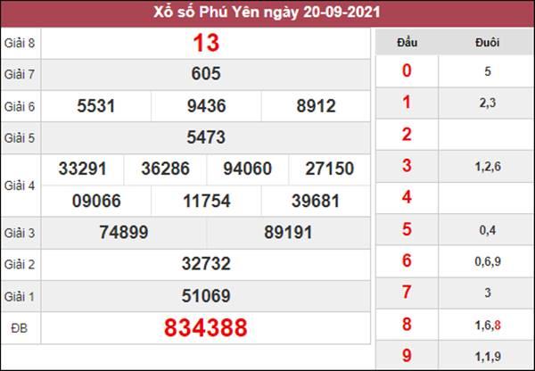 Dự đoán XSPY 27/9/2021 chốt KQXS Phú Yên thứ 2